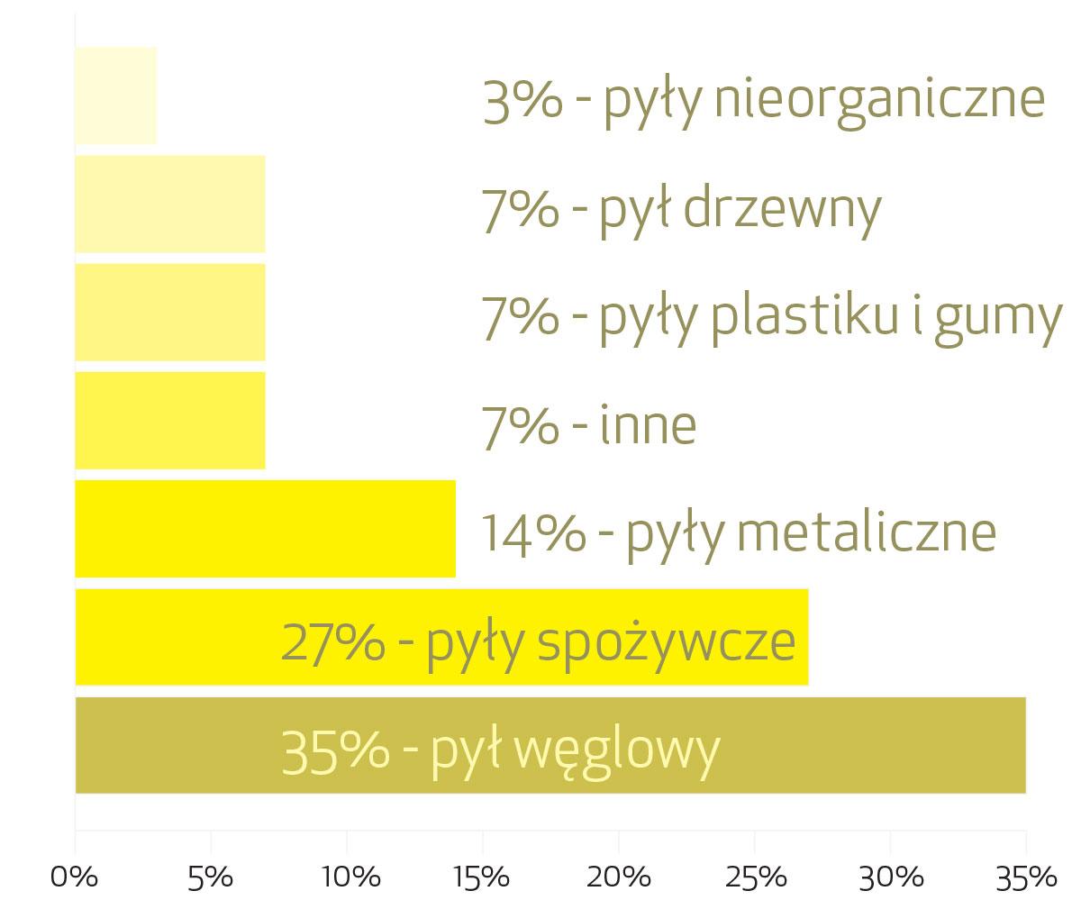 Wybuchowe-pyły-w-przemyśle-jako-przyczyny-wybuchu-CHINY