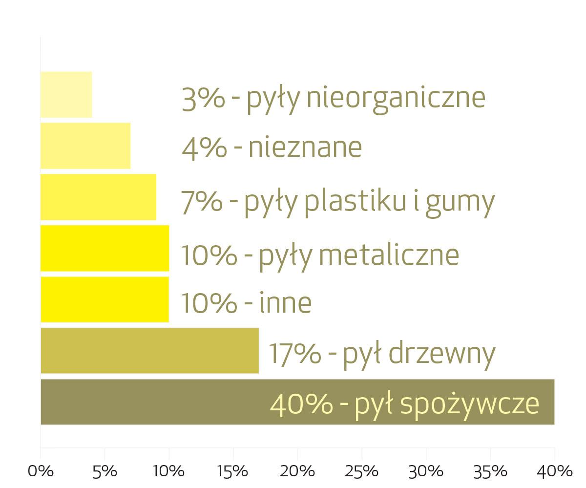 Wybuchowe-pyły-w-przemyśle-jako-przyczyny-wybuchu-GLOBALNIE