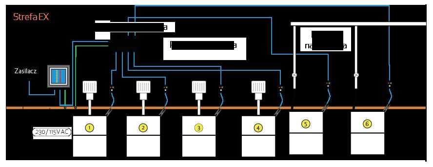 W powyższym przykładzie system MULTIPOINT II jest skonfigurowany do uziemienia czterech stacji mieszania (1–4) i dwóch stacji napełniania (5 i 6). W przypadku gdy którykolwiek z mieszalników nie będzie poprawnie uziemiony, system zablokuje jego działanie, a dioda zaświeci się na czerwono. Zapobiegnie to gromadzeniu się ładunków elektrostatycznych na urządzeniach. To samo tyczy się beczek – w przypadku braku uziemienia pompa zasilająca stację napełniania zostanie natychmiast wyłączona.